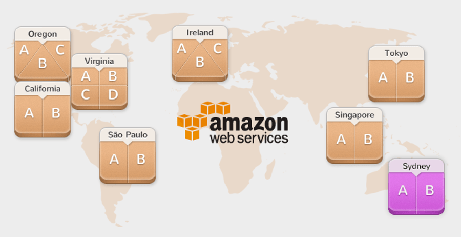 AWS global- egions