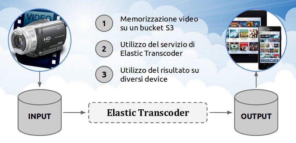 Elastic transcoder