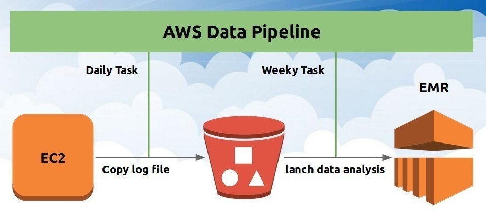 AWS Data pipeline