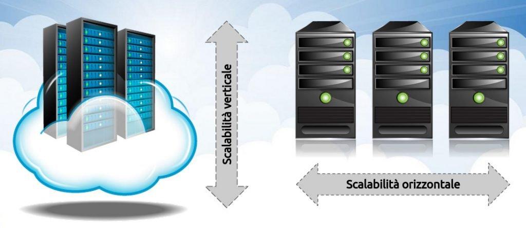 Amazon EC2 scalabilita