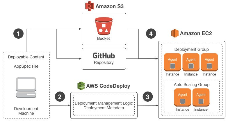 AWS Deploy Architecture